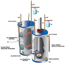 ge electric hot water tank wiring diagram images besides tankless wiring diagram hvac diagrams electric motor