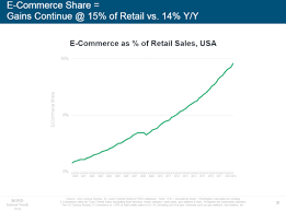 Monthly Retail Sales Chart 20 Stats That Show How Online Retail Is Changing Econsultancy