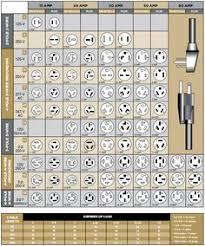 Nema Twist Lock Plug Chart Hubbell Twist Lock Wiring Diagram