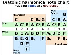Harmonica Third Position Chart Andrews Blog Custom Harmonicas By Andrew Zajac
