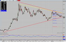 Edge Chart Of The Day 5 16 14 Eur Gbp Pipczar