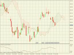 Best Technical Analysis Software Genuine Free Live Mcx