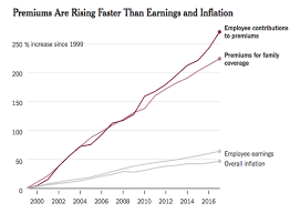 one highly ilrative area where meager wage growth has impacted the american family can be found in the cost of health care