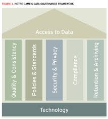 Data Governance Raci Chart Speaking The Same Language Building A Data Governance