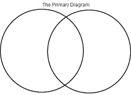 fallacy files weblog archive  july  the primary diagram