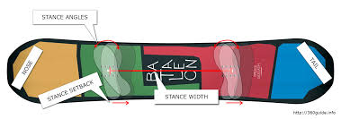 Stance Width Snowboard Chart Snowboard Stance A Complete Adjustment Guide 360guide