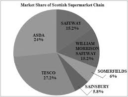 Supermarket Market Share Pie Chart Solved Market Share For Food Sales The Pie Chart Shown Was