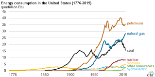 Fossil Fuels Still Dominate U S Energy Consumption Despite