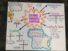anchor chart for algebra ii eoc review on solving a quadratic equation made