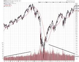 London Stock Exchange Index Chart Historic Market Cap Charts Catling Ga