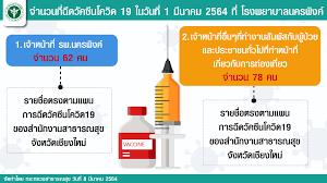 สธ.เผย สอบข้อเท็จจริงกรณีฉีดวัคซีนโควิด 19 ให้ VIP ที่เชียงใหม่  ข่าวสาธารณสุขไทย