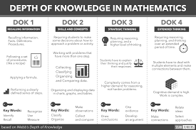Depth Of Knowledge Chart Pdf Relationship Group Discussion Topics Al Education