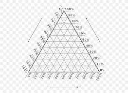 Ternary Plot Phase Diagram Chart Png 608x600px Ternary