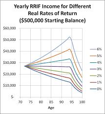Rrif Minimum Payment Chart Michael James On Money The New Rrif Minimum Withdrawals Are
