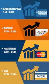 In new brunswick, newfoundland and labrador, nova scotia, ontario and prince edward island, the gst has been blended with the provincial sales tax and is called the harmonized sales tax (hst). What Are The Average Credit Card Processing Fees That Merchants Pay 2021 Update Payment Depot