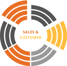 Sales Skills And Behaviors Assessment Atmanco