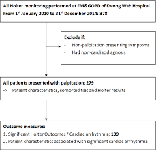 Figure 1 From Holter Monitoring Ambulatory
