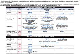 Vaccination Chart From Birth To 10 Years Recommended Immunization Schedules For Persons Aged 0