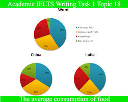 Sample Essay For Academic Ielts Writing Task 1 Topic 18