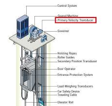 elevator control system ~ electrical knowhow Elevator Wiring Diagram elevator control system elevator wiring diagram free