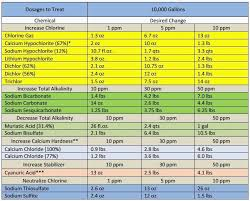 25 Prototypal Salt Chart For Pools