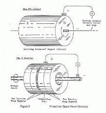 first electric generator. Wonderful Electric For First Electric Generator S