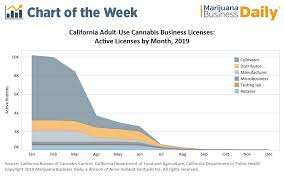 Ca Chart Chart Of The Week California Marijuana Business Licenses