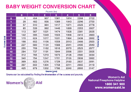 Free Weight Conversion Chart Download Average Baby Weight Conversion Chart For Free