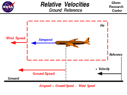Speed Vs Velocity Relative Velocity Ground Reference