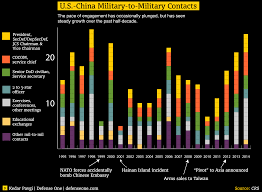 Us Navy Pay Chart 2012 Heres One Way The Us China Relationship Is Improving