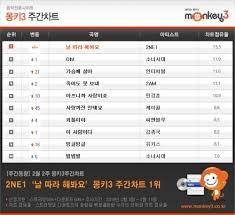 Monkey3 Chart 2ne1 Is 1 On Monkey3 Weekly Charts Lets Play 2ne1