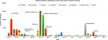 Civil Rights Chart Counting American Protests The Brink Boston University