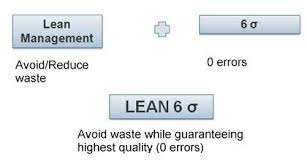 What Is Lean What Is Lean Six Sigma Six Sigma Daily