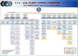 Navy Organization Chart Fcc C10f Community Organization Chart Station Hypo