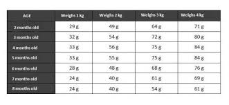Chihuahua Weight Chart In Kg How Much Food Should A Chihuahua Eat