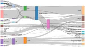 Creating Custom Sankey Diagrams Using R Displayr