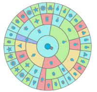 Diep Io Chart Tanques Games Games Images Tank You