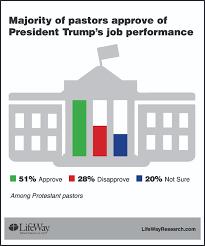 half of protestant pastors approve of trump s job performance