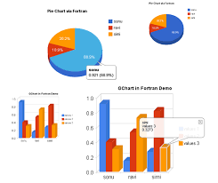 Google Graphs Pie Chart Google Charts Sukhbindersingh Com