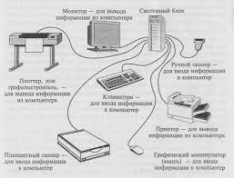 Технические средства информатизации Реферат Рис 2 3 Связи между компьютером и периферийными устройствами