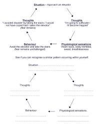 Moodjuice Phobias Self Help Guide