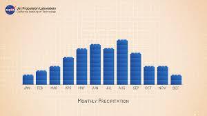Hawaii Rainfall Chart Precipitation Towers Modeling Weather Data Activity Nasa
