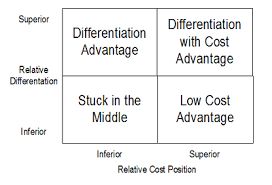 a broad differentiation strategy works best in situations where stuck in the middle of porters generic strategies
