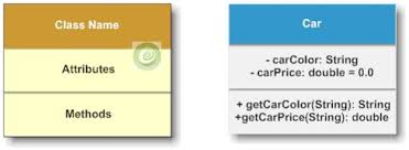 uml class diagram in java   dzone javaclass diagram  class diagram example  car java