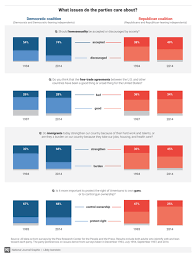 How The Democratic And Republican Parties Have Changed In 8