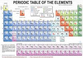 Learn: Periodic Table; Element Names (by ekeminiuko) - Memorize ...