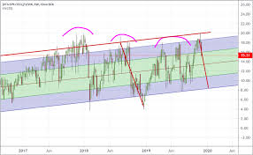 Vti Stock Chart Is The Current Rally A True Valuation Rally Or Euphoria