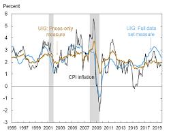 projected inflation calculator underlying inflation gauge uig federal reserve bank of
