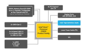 Intel Atom Performance Chart Smart Home Intelligent Life