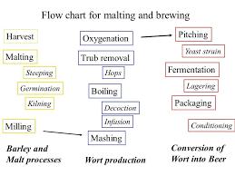 Amylase Production Flow Chart Of Amylase Production